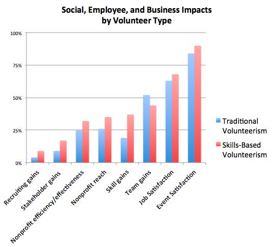 benefits of volunteerism