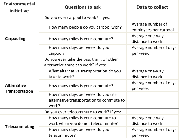 how to measure your environmental impact at work commuting