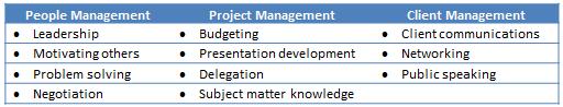 Example Skill Development Categories