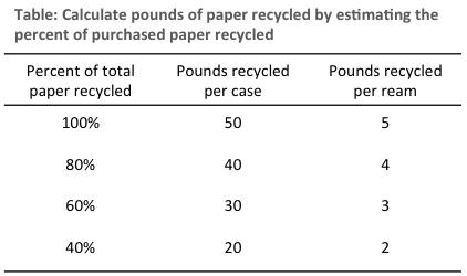 Paper recycling estimates