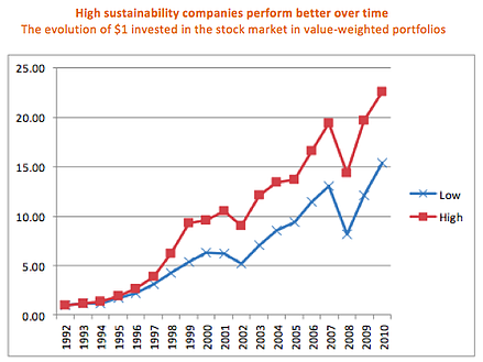 Performance of High Sustainability Companies