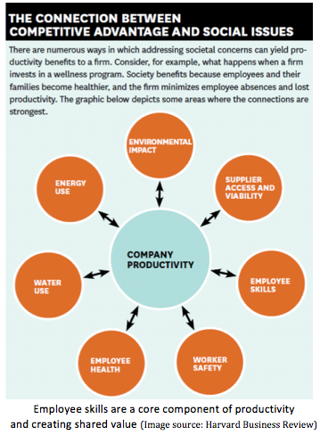 Shared Value Employee Volunteerism