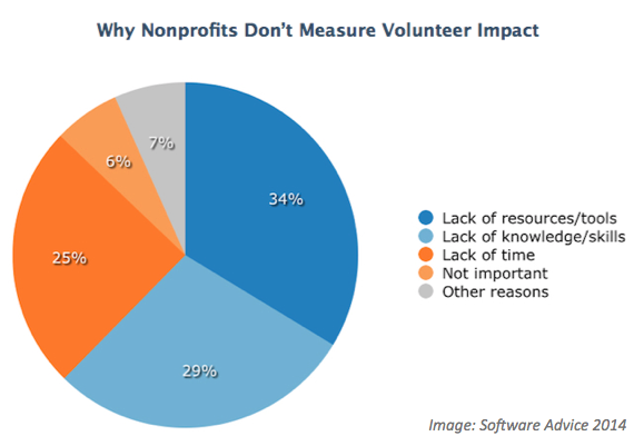 why-dont-measure-volunteerism