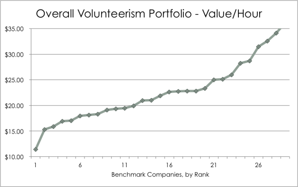 overall social value