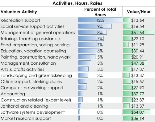 market value volunteers