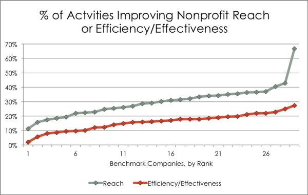 3 EfficiencyEffectiveness Chart resized 600