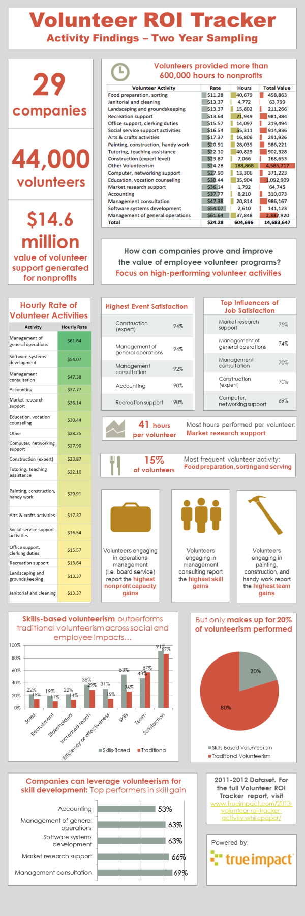Volunteer ROI Tracker Findings Graphic resized 600