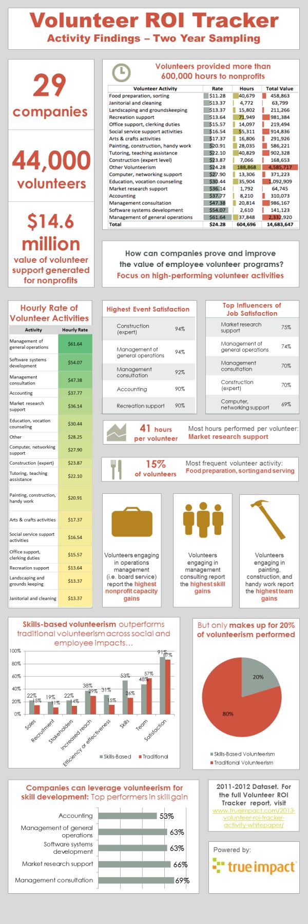 Volunteer ROI Tracker Findings Graphic resized 600