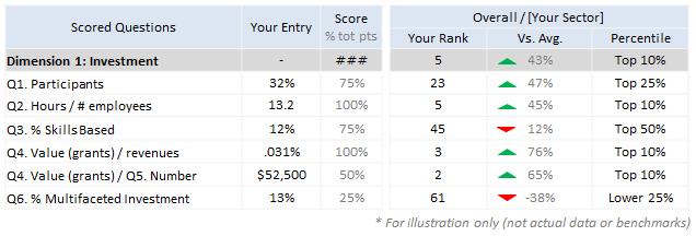 Comprehensive Rankings