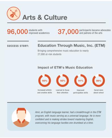Con Edison Arts and Culture Investment